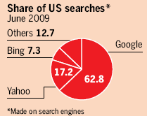 Image - Google's share of the search market in the US